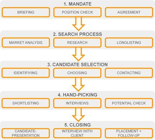Die besten 25+ Marketing recruitment agencies Ideen auf Pinterest - marketing manager job description