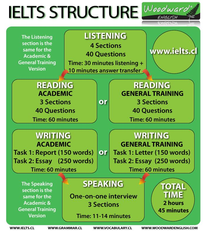 The structure of the IELTS exam