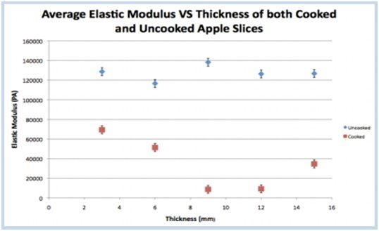 Avg Elastic Modulus vs. Thickness of Cooked & Uncooked Apple Slices