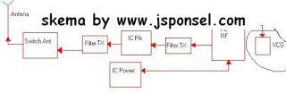 Layanan Segala Jasa ( TEKNOLOGI ) Online & Offline Lampung & Indonesia: IC VCO