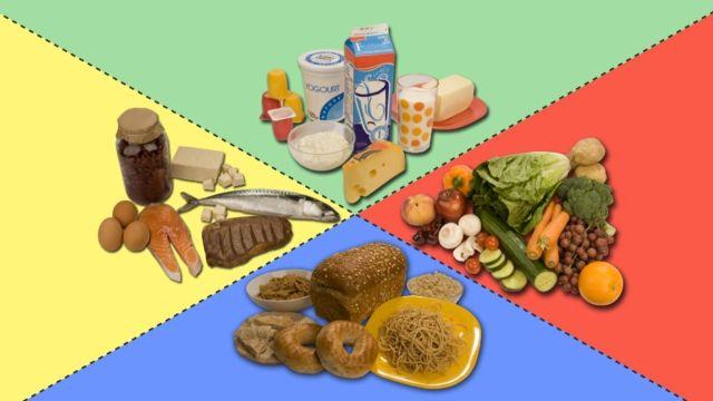 vidéo au sujet des 4 groupes alimentaires