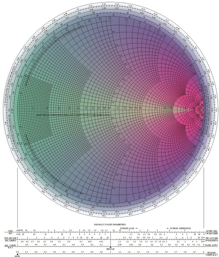 "The Smith chart. From W: "" invented by Phillip H. Smith (1905–1987) is a graphical aid or nomogram designed for electrical and electronics engineers specializing in radio frequency engineering to assist in solving problems with transmission lines and matching circuits."""