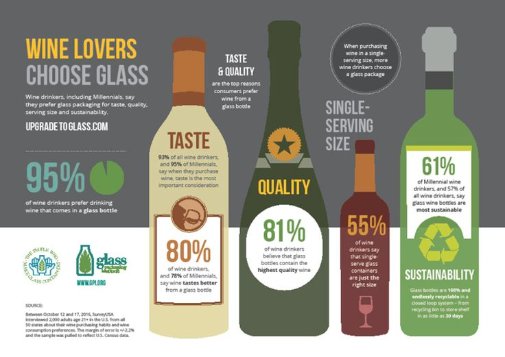 Wine Drinkers Choose Glass Packaging For Taste, Quality