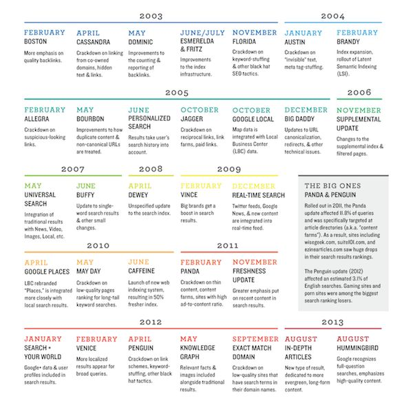 31 best Cheat sheets \/\/ Chuletas images on Pinterest Cheat - web designer job description