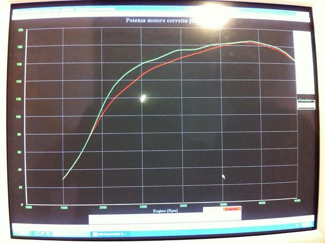Seat Leon 1900 tdi 130cv. Curva Potenza 185,2 cv    Mappatura Centralina, frizione rinforzata Sachs Racing, volano monomassa alleggerito in acciaio, filtro aria con presa dinamica.