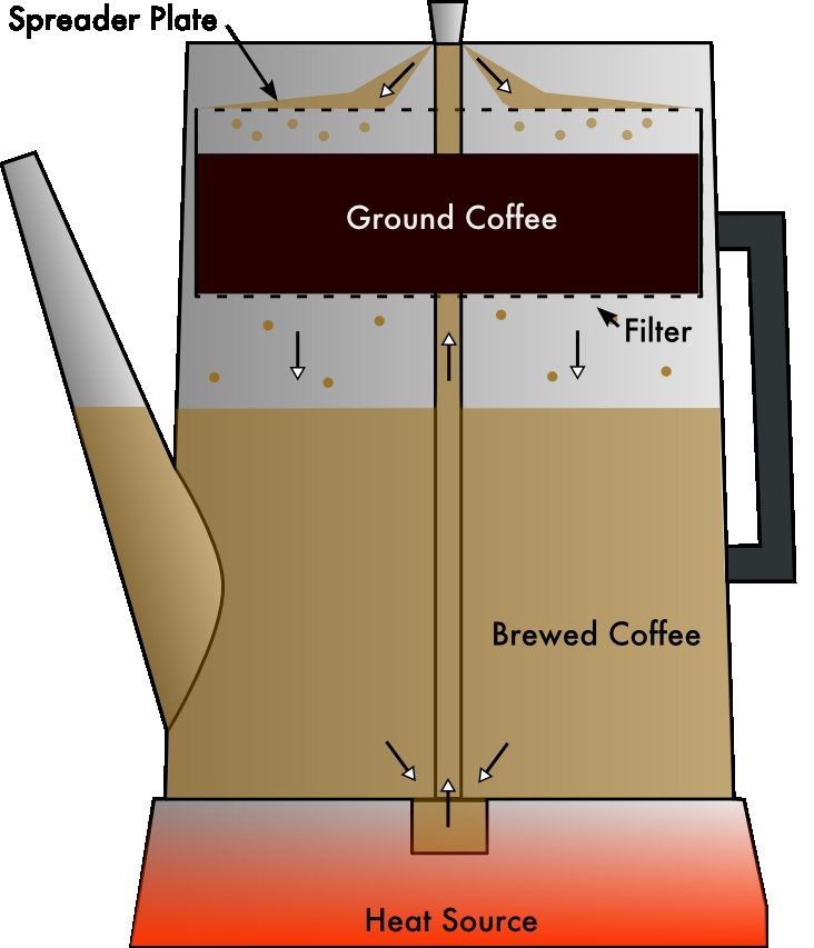 Diagram of a coffee percolator | Sam's Coffee 1st | Pinterest ...