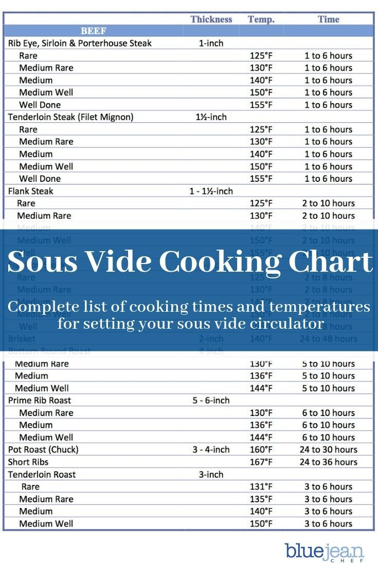 Sous Vide Archives Blue Jean Chef Meredith Laurence Sous Vide Recipes Sous Vide Sous Vide Cooking Times