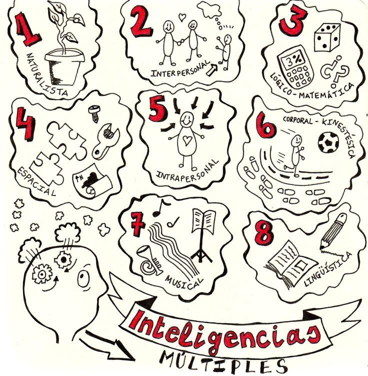 Inteligencias múltiples: la educación que trata a todos de la misma forma es la más injusta que puede existir (Howard Gardner)