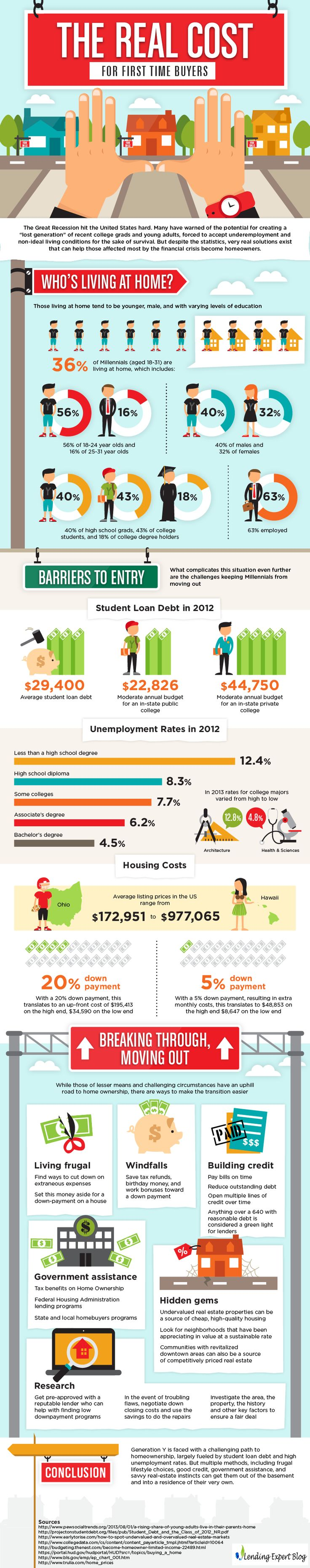 The Real Cost for First Time Home Buyers Christine Groves, Realtor Coldwell Banker Residential in Chicagoland www.Groves-Realty.com