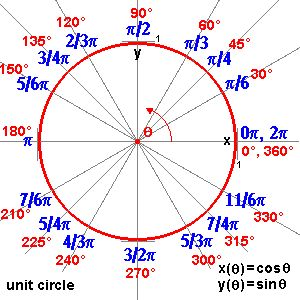parametric unit circle,    see also this d3.js tutorial:  http://mbostock.github.io/d3/tutorial/circle.html