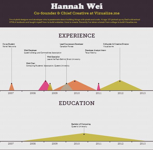 8 best ux designer resume images on pinterest ux designer infographic resume creator