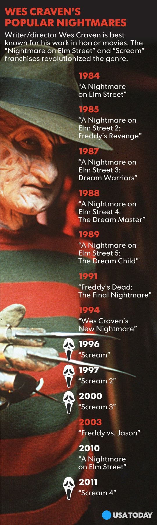 Horror director Wes Craven dies at 76 R.I.P his classic work will live on