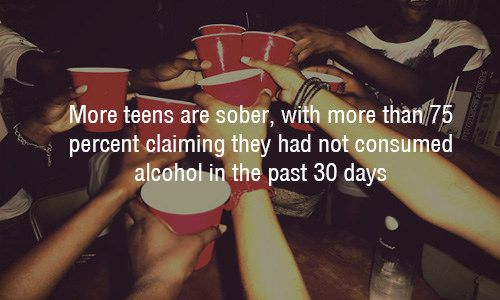 """Teen drugs and alcohol statistics - """"More teens are sober, with more than 75% claiming they had not consumed alcohol in the past 30 days"""""""