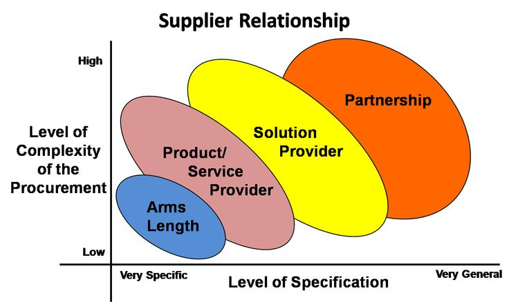 complexities in is sourcing equifinality and relationship management
