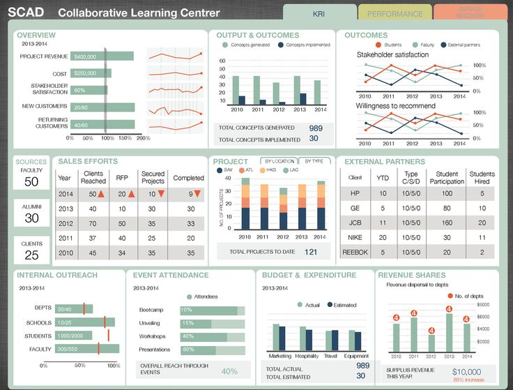 Finally! Our fully flushed out dashboards capturing critical metrics to  monitor performance of the Collaborative Learning Center at SCAD. We are  extremely excited to share our process and the final outcome with the CLC  staff.  Key Result Indicators Key Performance Indicators Service Recovery