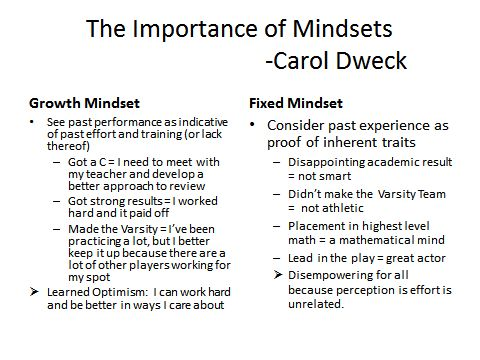 25+ best ideas about Growth mindset carol dweck on Pinterest ...