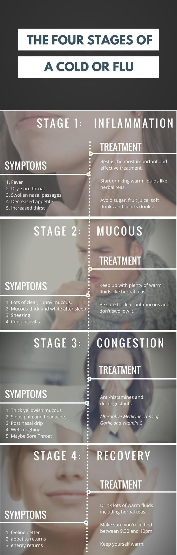Stages of a cold or flu http://urbol.com/cold-flue-life-cycle/