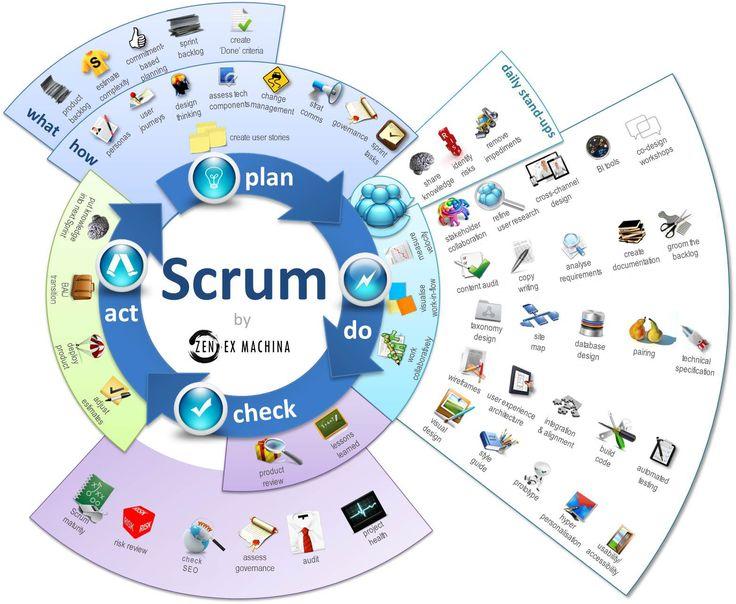 by zen ex machina , magia3e, scrum process infographic