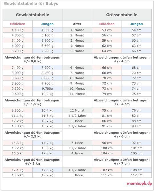 Mamiweb.de - Wieviel soll mein Baby wiegen? Tabelle: Größe und Gewicht bis zum 5. Lebensjahr