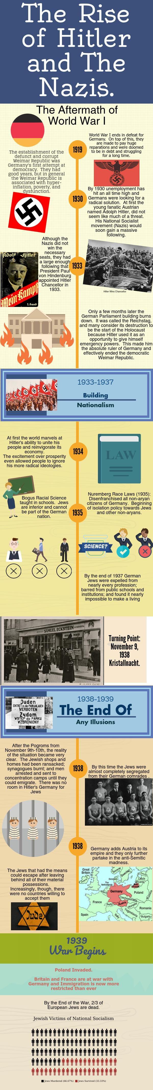The Holocaust: Beginnings.   @Piktochart Infographic