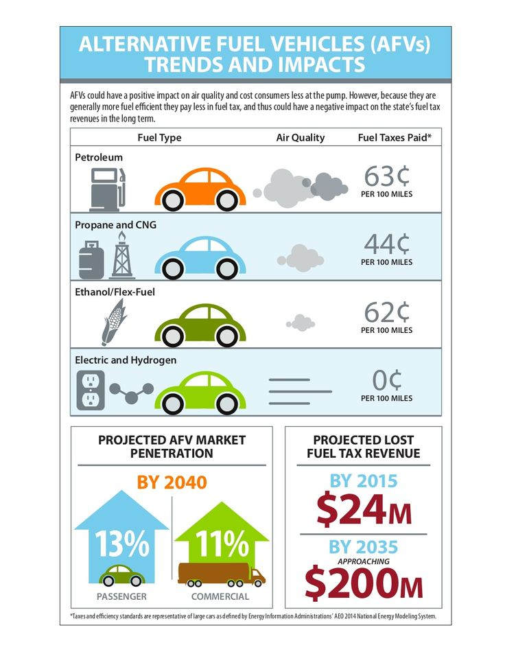 Alternative Fuel Vehicles (AFVs) Trends and Impacts by Texas A&M Transportation Institute via slideshare