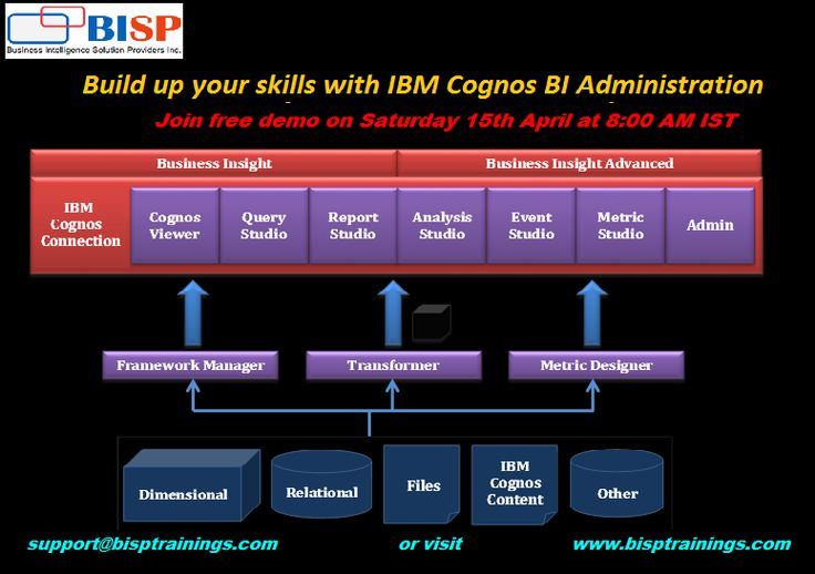 Best 25+ Cognos bi ideas on Pinterest Apex salesforce - microstrategy administrator sample resume