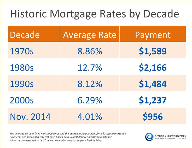 Take a look at average ‪#‎mortgage‬ rates by decade. Equal Housing Opportunity  ‪#‎housing‬ ‪#‎homeownership‬