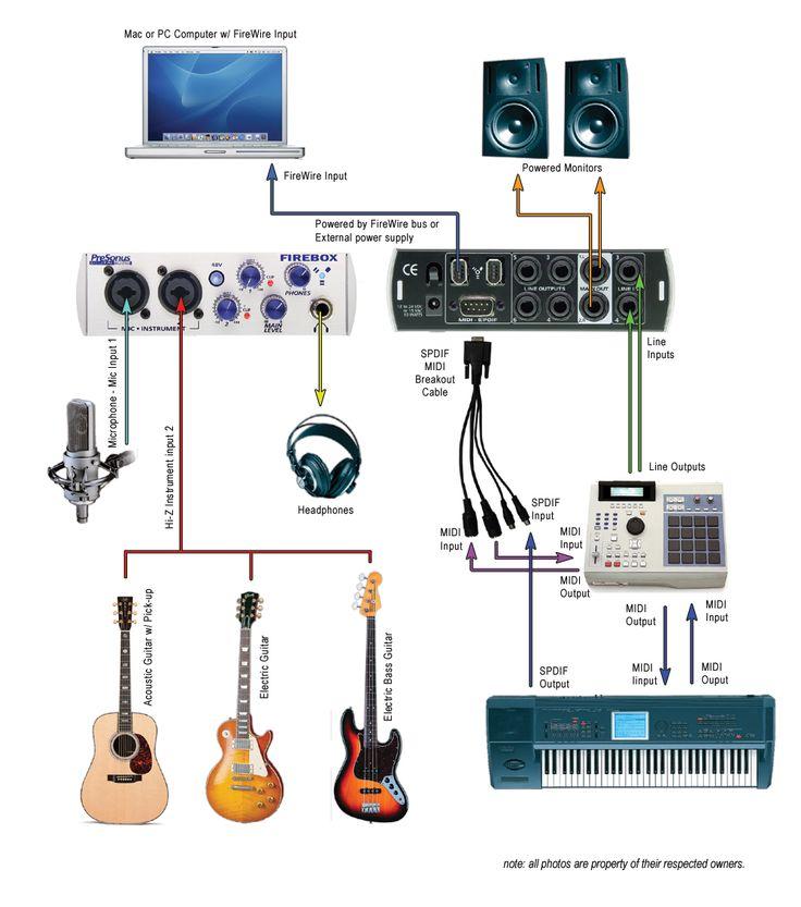 Home Recording Studio With A PreSonus FireBox Interface