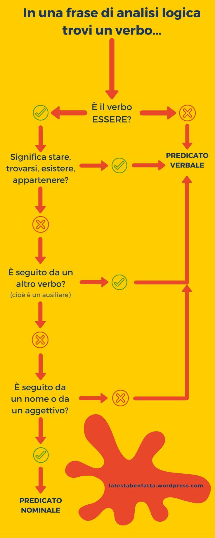 Una semplice infografica per scegliere tra predicato verbale e nominale.