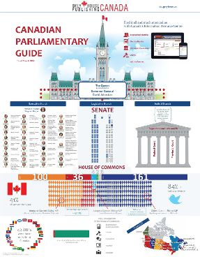 Canadian Parliament Infographic - a great reference for libraries and classrooms!