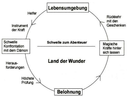 Gestalt | Jochen Gürtler | menschen, ideen & resultate Heldenreise