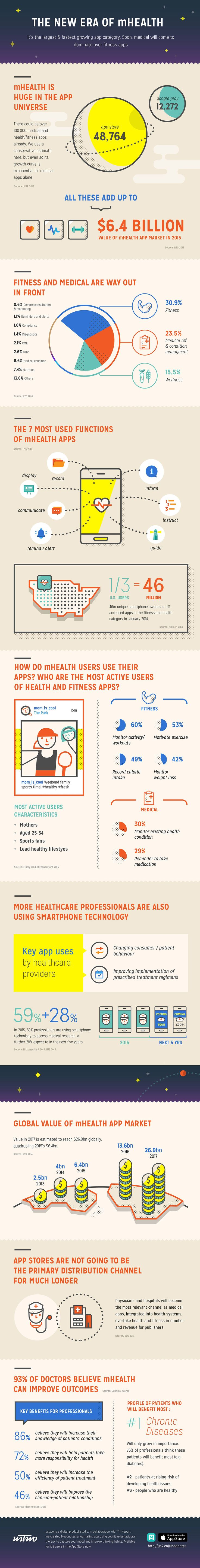 mHealth and ustwo infographic