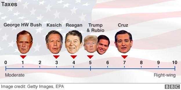 US election 2016: How Donald Trump compares to Ronald Reagan - BBC News