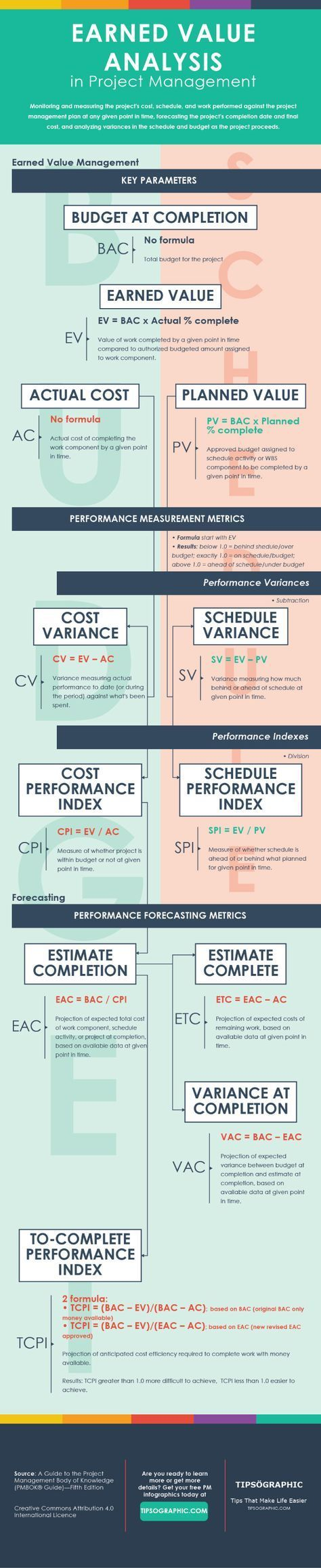 Earned Value Analysis in Project Management — an Easy Cheat Sheet