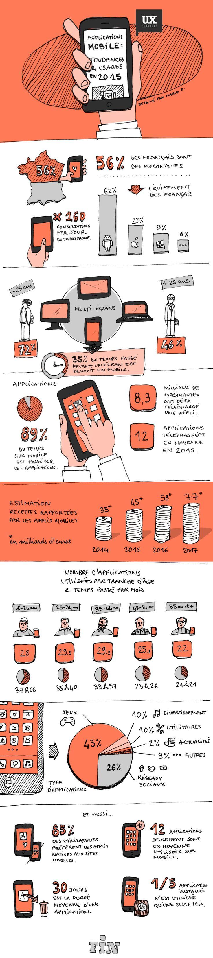 Applications mobile : tendances & usages (2015) - UX-REPUBLIC