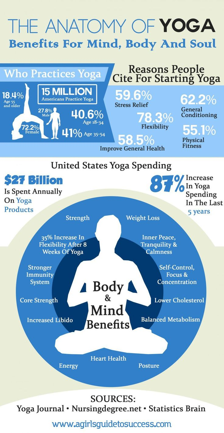 Yoga benefits your mind body and soul. Here are just some of the reasons you should give it a go