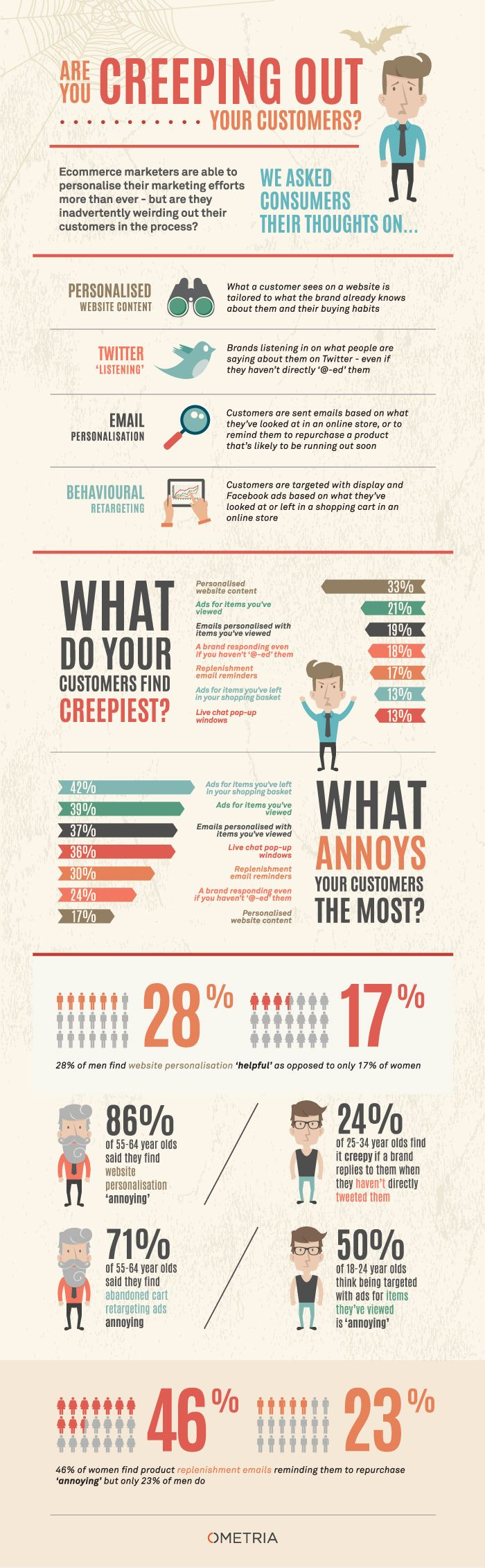Are You Creeping Out Your Customers? | Ometria [Infographic]