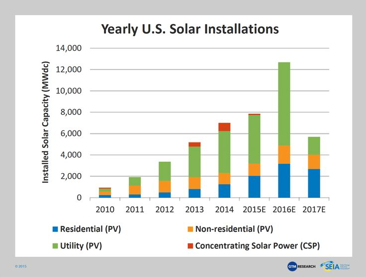 Solar Energy In The United States Is Growing At An