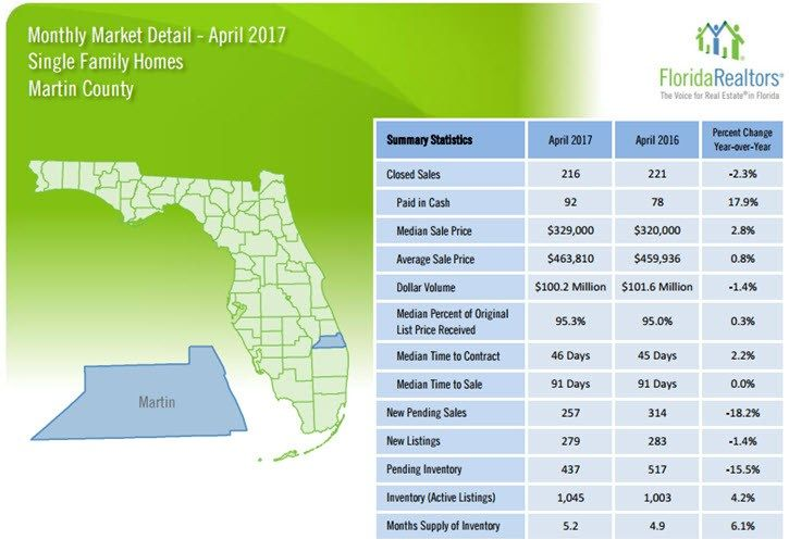 Martin County Single Family Homes April 2017 Market Detail