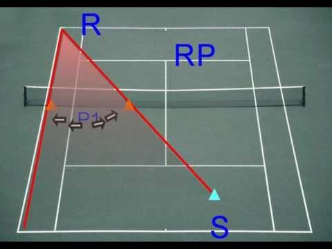Tennis Doubles Tactics: Server's Partner - YouTube