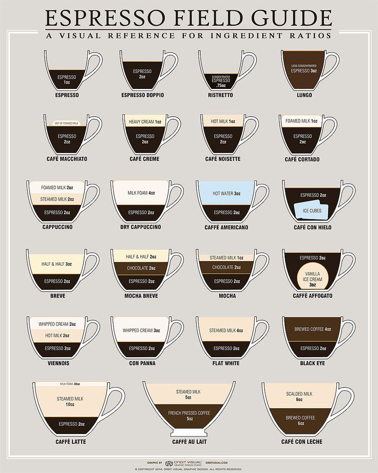 Nice chart about all the various espresso and coffee drinks. I always wondered but was too lazy to find out. Now I just need to learn what the difference between brewed coffee and espresso is.