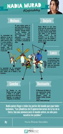 Nadia Murad #Quijotesdehoy   Piktochart Infographic Editor