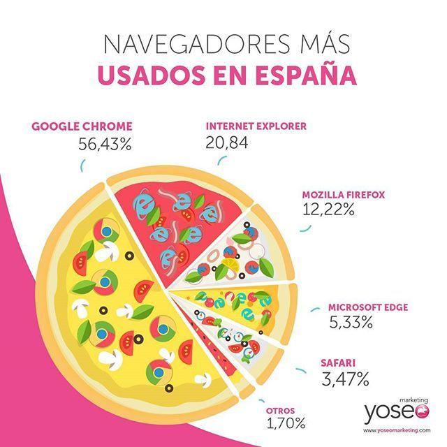 @telepizza_es Una #infografía especial para un día especial. ¿Cuáles son los navegadores más usados en España? #DiaDeLaPizza #pizzaday #internet #design #infographic #graphicdesign #marketing #onlinemarketing