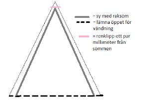 Tutorial- sy vimplar Du behöver: Penna Mönsterpapper (eller något papper du har liggandes hemma) Tyg/tyger efter smak Bomullsband/sned...