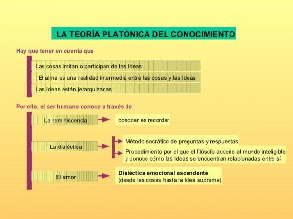Teoria Del Conocimiento De Platon Resumen Corto En 2020 Teoria Platon Conocimiento