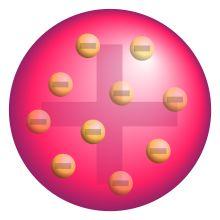 Modelo atómico de Thomson (1904) Por ser tan pequeña la masa de electrones el físico Ingles supuso que en 1904  que la mayor parte de la masa del átomo correspondía a  la carga positiva que por lo tanto debería de ocupar la mayor parte del volumen atómico.