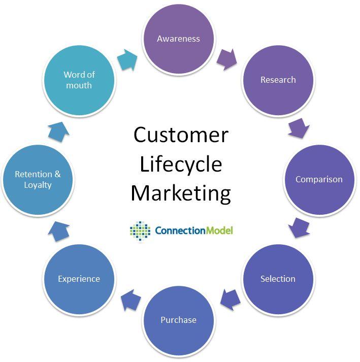 Customer diagram dawaydabrowa customer diagram ccuart Image collections