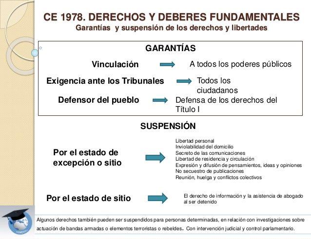 Presentación Tema Constitución Española de 1978. Personal subalterno