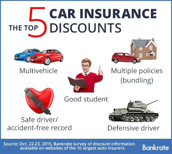 Top 5 Car Insurance Discounts Car Insurance Rates Car Insurance