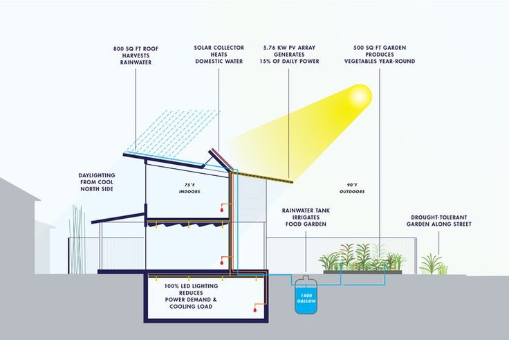 22 best images about sustainable design on pinterest for Sustainable building design